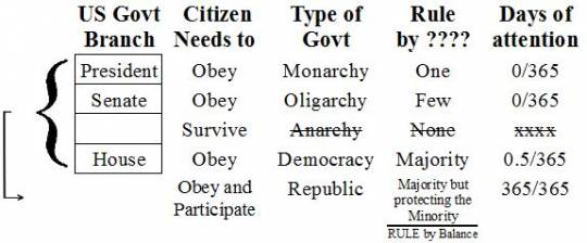 a study of the four regime types anarchy democracy capitalism and communism United states government: democracy in action chapter 1: section 3 introduces the three major types of government and defines the characteristics of democracy three major economic systems are capitalism, socialism, and communism.